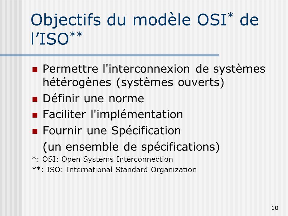 Objectifs du modèle OSI* de l'ISO**