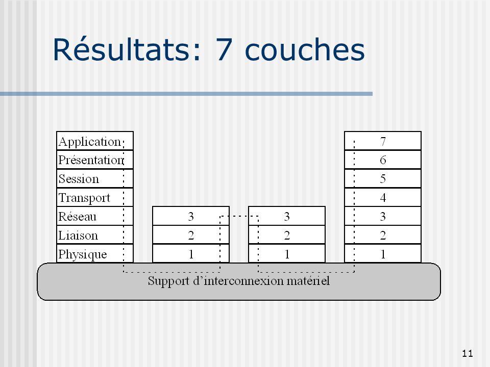 26/03/2017 Résultats: 7 couches Modèle OSI