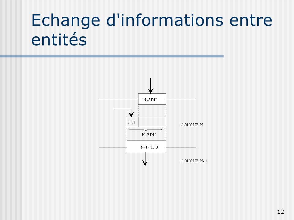 Echange d informations entre entités