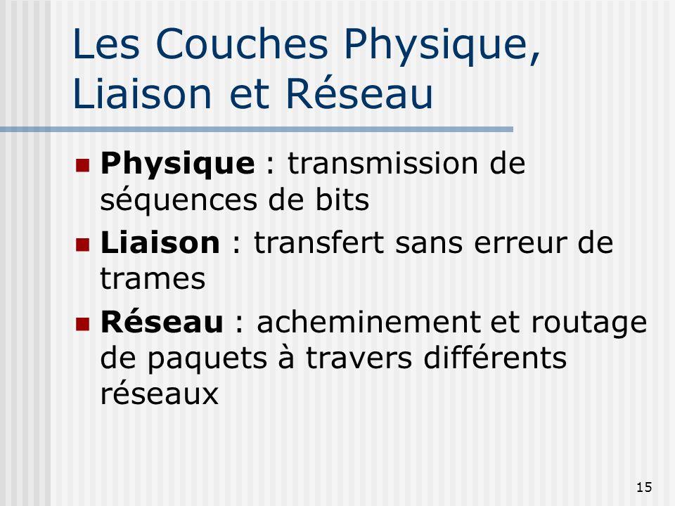 Les Couches Physique, Liaison et Réseau