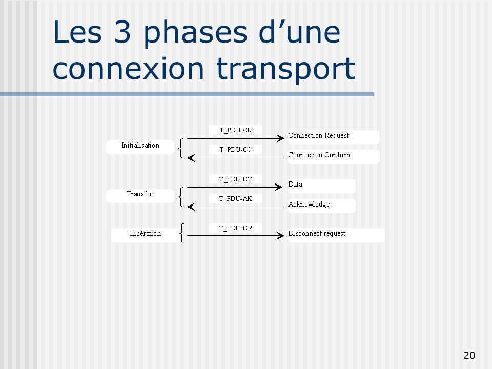 Les 3 phases d'une connexion transport