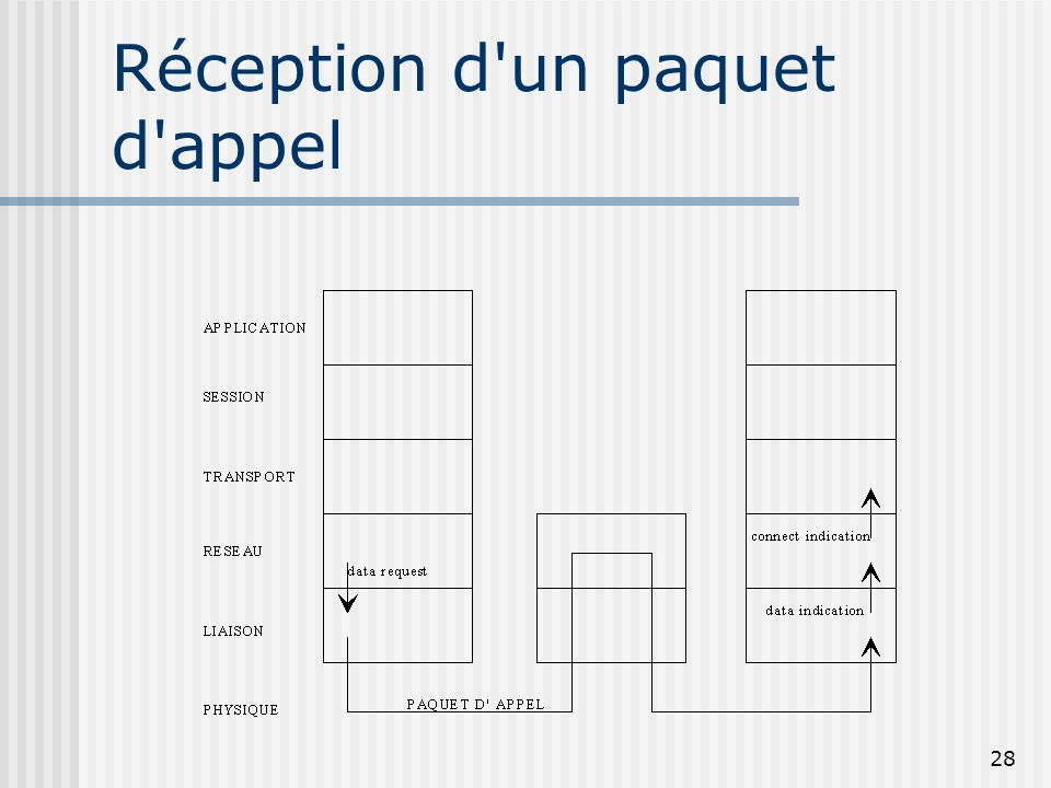 Réception d un paquet d appel