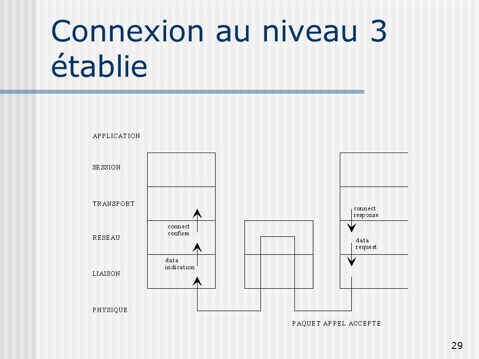 Connexion au niveau 3 établie