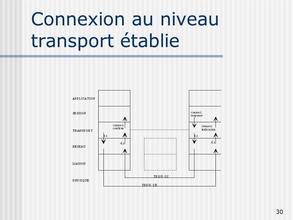 Connexion au niveau transport établie