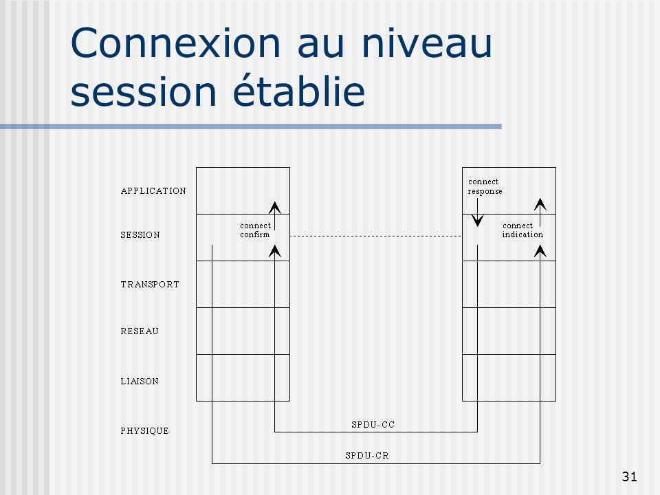 Connexion au niveau session établie