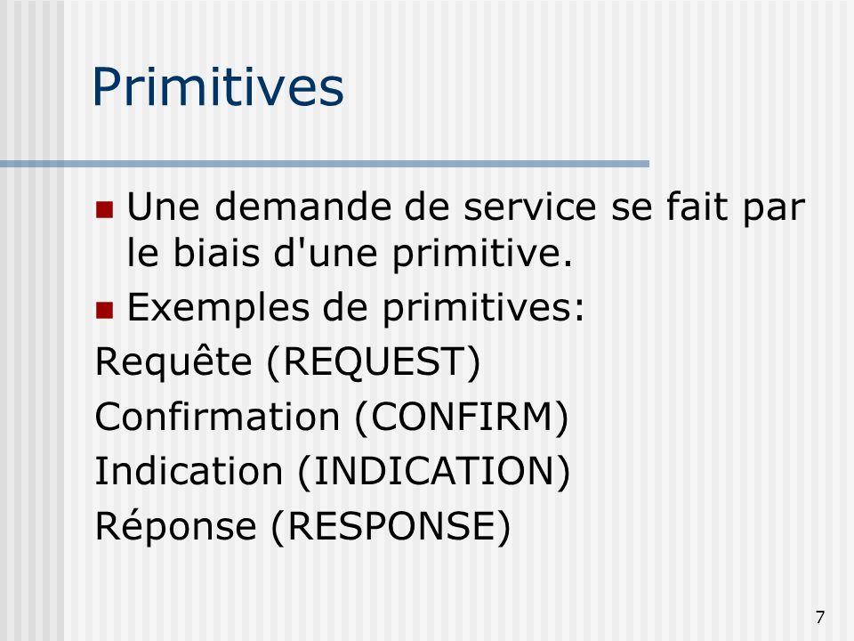 26/03/2017 Primitives. Une demande de service se fait par le biais d une primitive. Exemples de primitives:
