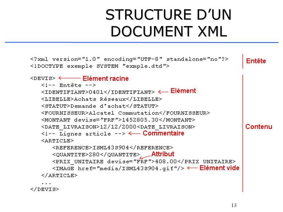 STRUCTURE D'UN DOCUMENT XML
