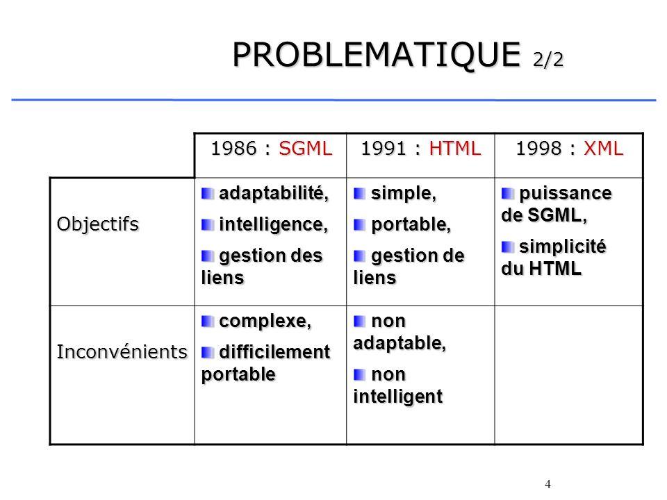 PROBLEMATIQUE 2/2 1986 : SGML 1991 : HTML 1998 : XML Objectifs