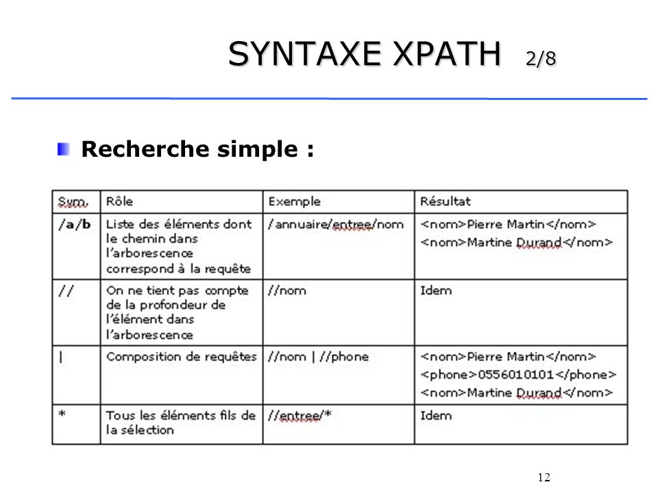 SYNTAXE XPATH 2/8 Recherche simple :