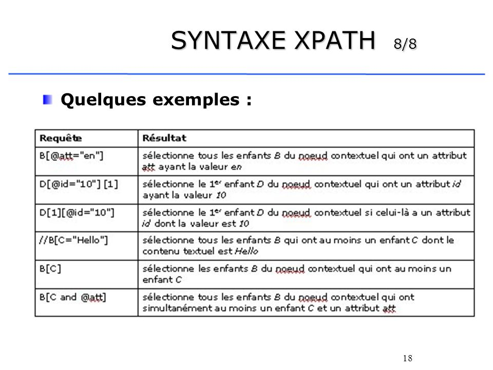 SYNTAXE XPATH 8/8 Quelques exemples :