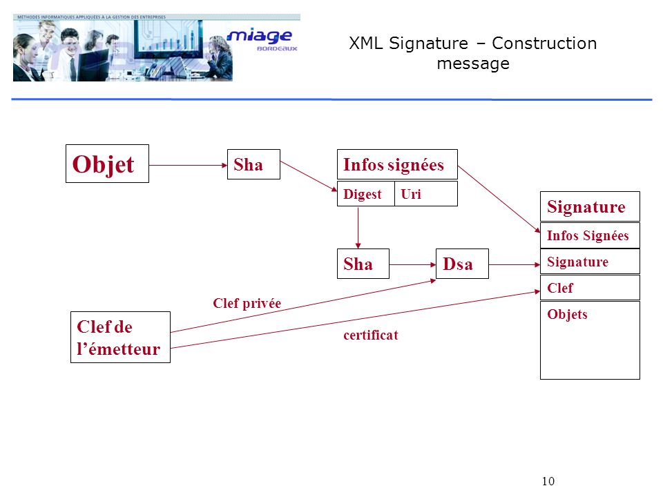 XML Signature – Construction message
