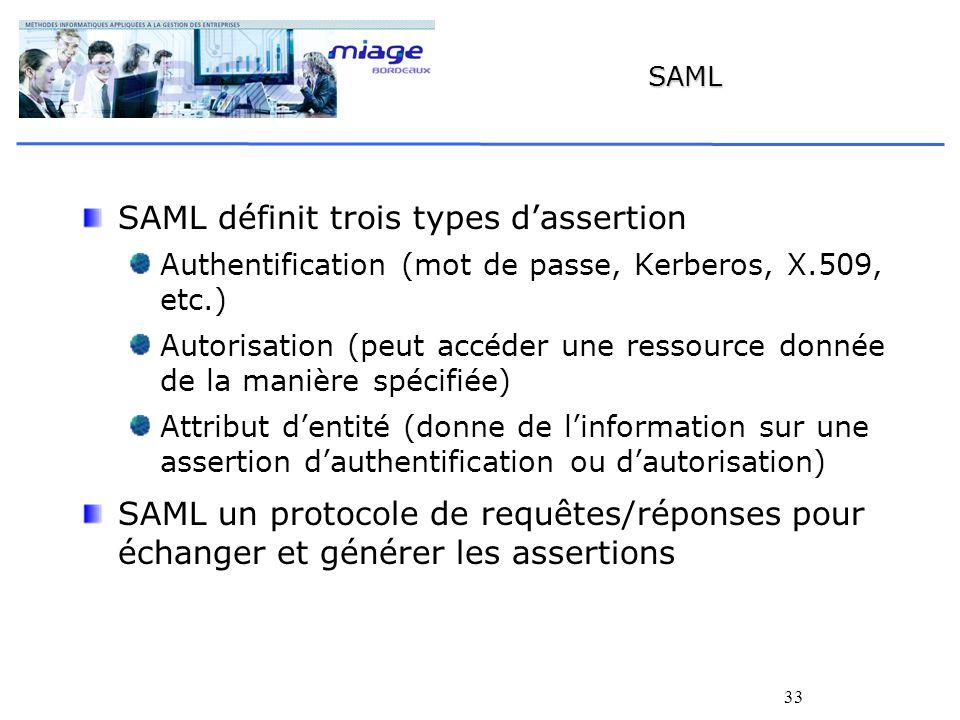SAML définit trois types d'assertion