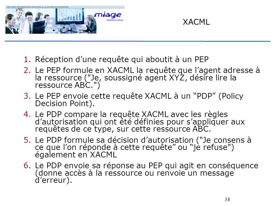 XACML Réception d'une requête qui aboutit à un PEP.