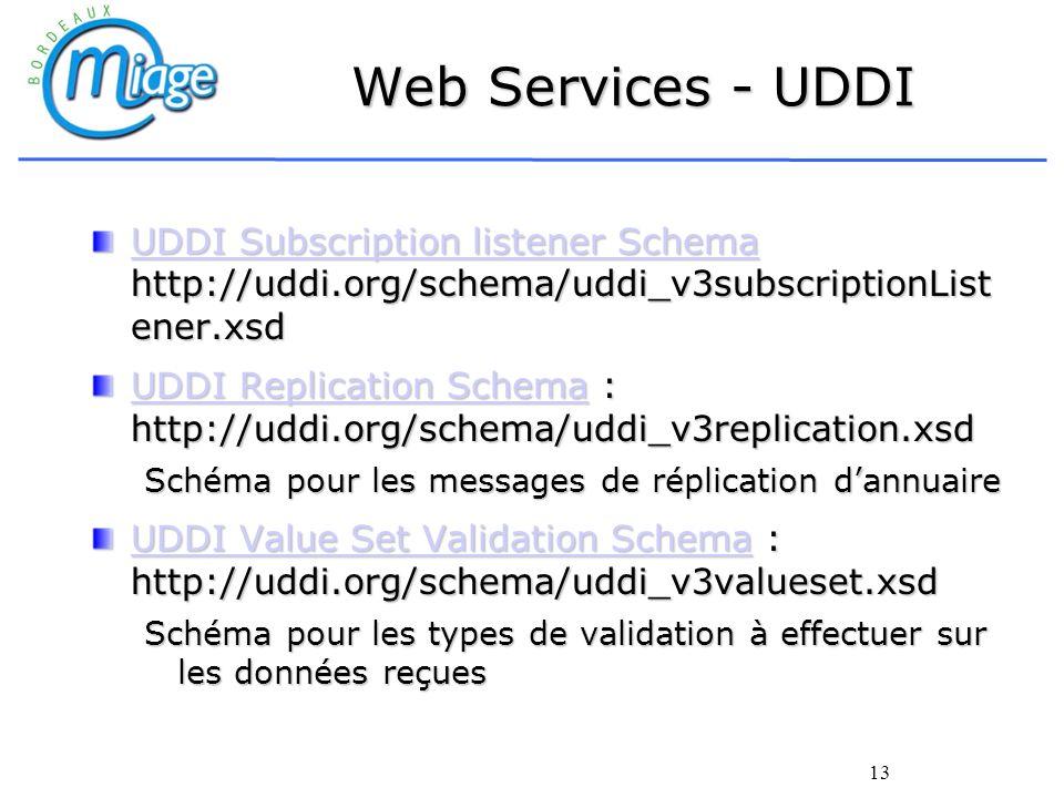 Web Services - UDDIUDDI Subscription listener Schema http://uddi.org/schema/uddi_v3subscriptionListener.xsd.