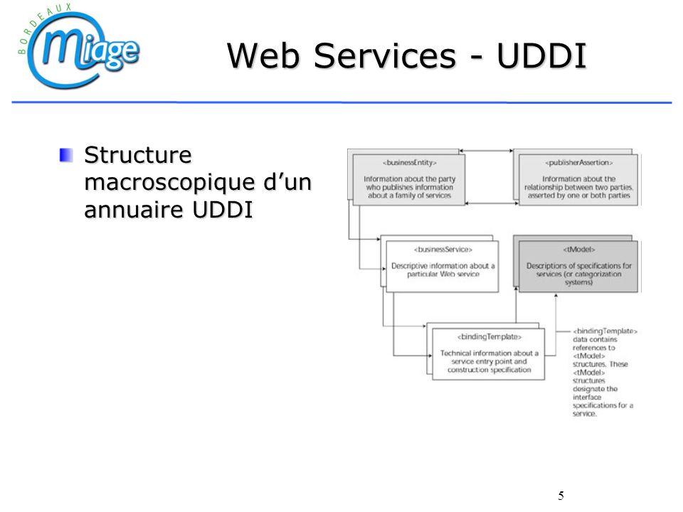 Web Services - UDDI Structure macroscopique d'un annuaire UDDI