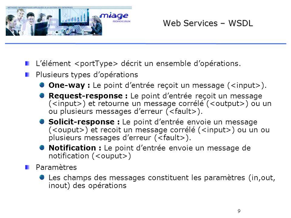 Web Services – WSDL L'élément <portType> décrit un ensemble d'opérations. Plusieurs types d'opérations.