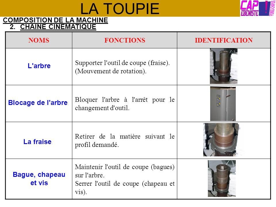 LA TOUPIE COMPOSITION DE LA MACHINE CHAINE CINEMATIQUE NOMS FONCTIONS