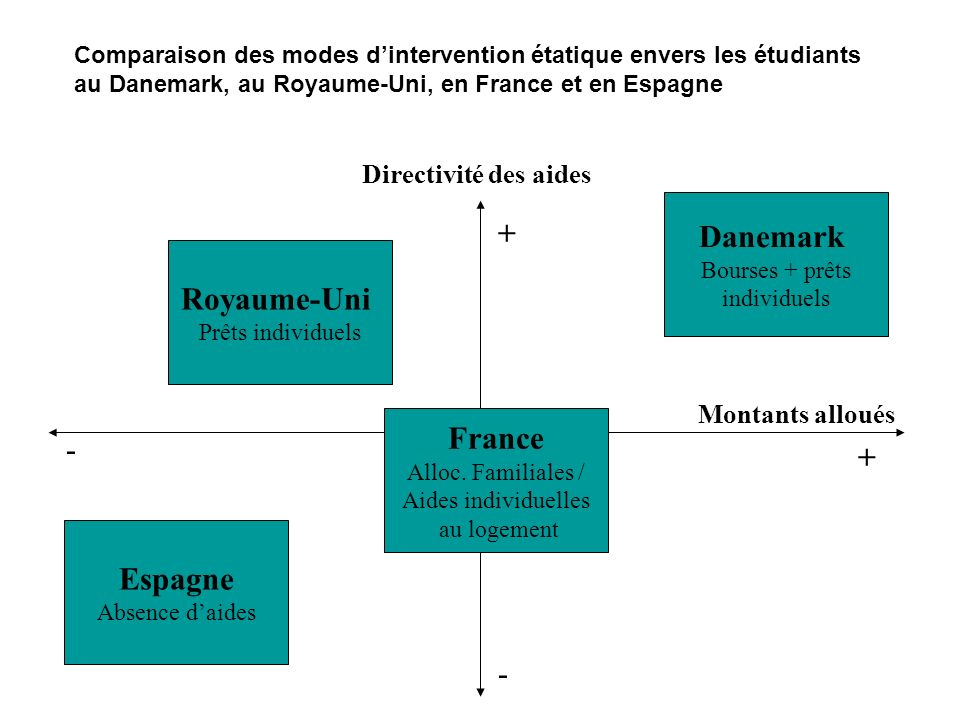Danemark + Royaume-Uni France - + Espagne - Directivité des aides
