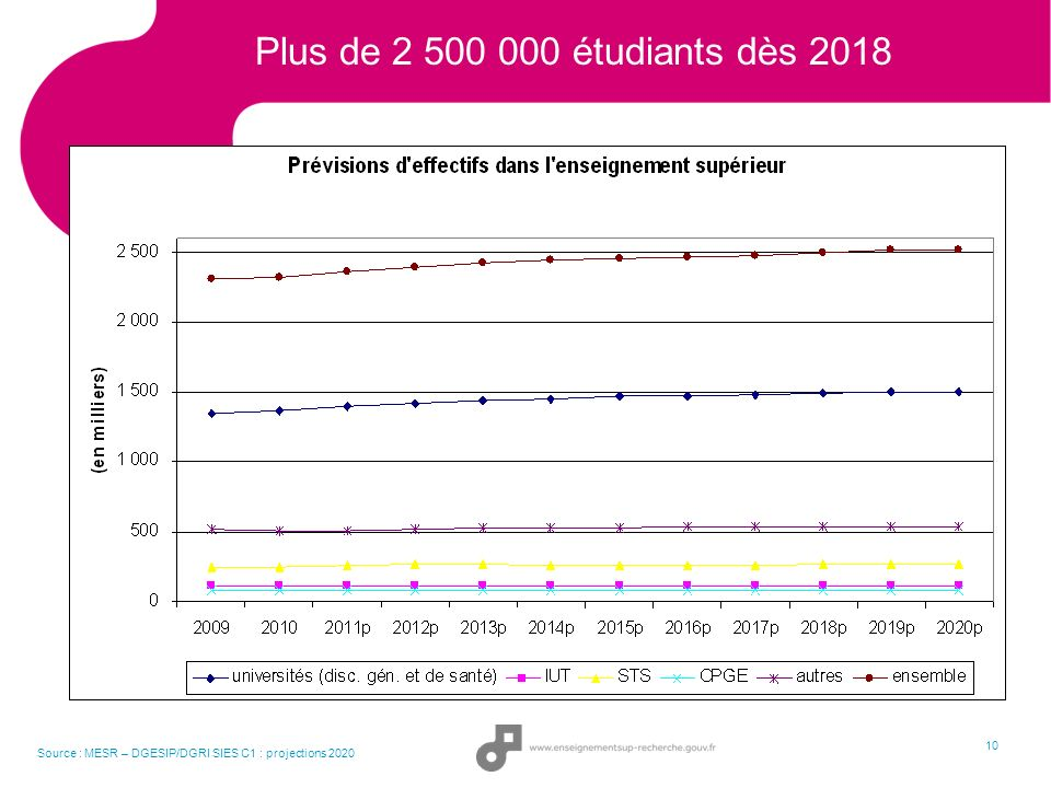 Plus de 2 500 000 étudiants dès 2018 10 Source : MESR – DGESIP/DGRI SIES C1 : projections 2020 10