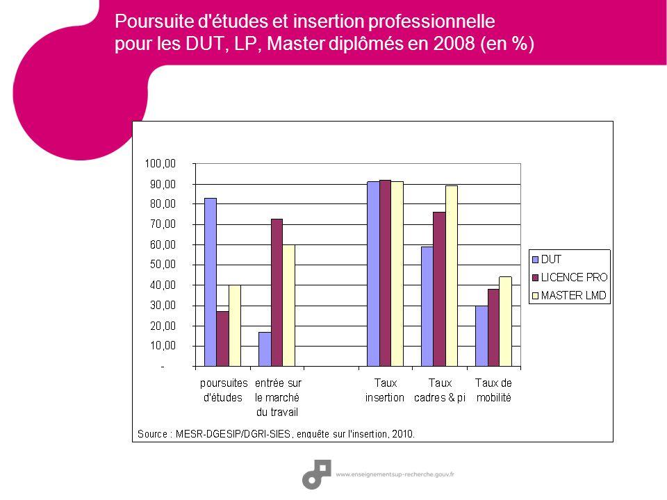 Poursuite d études et insertion professionnelle pour les DUT, LP, Master diplômés en 2008 (en %)