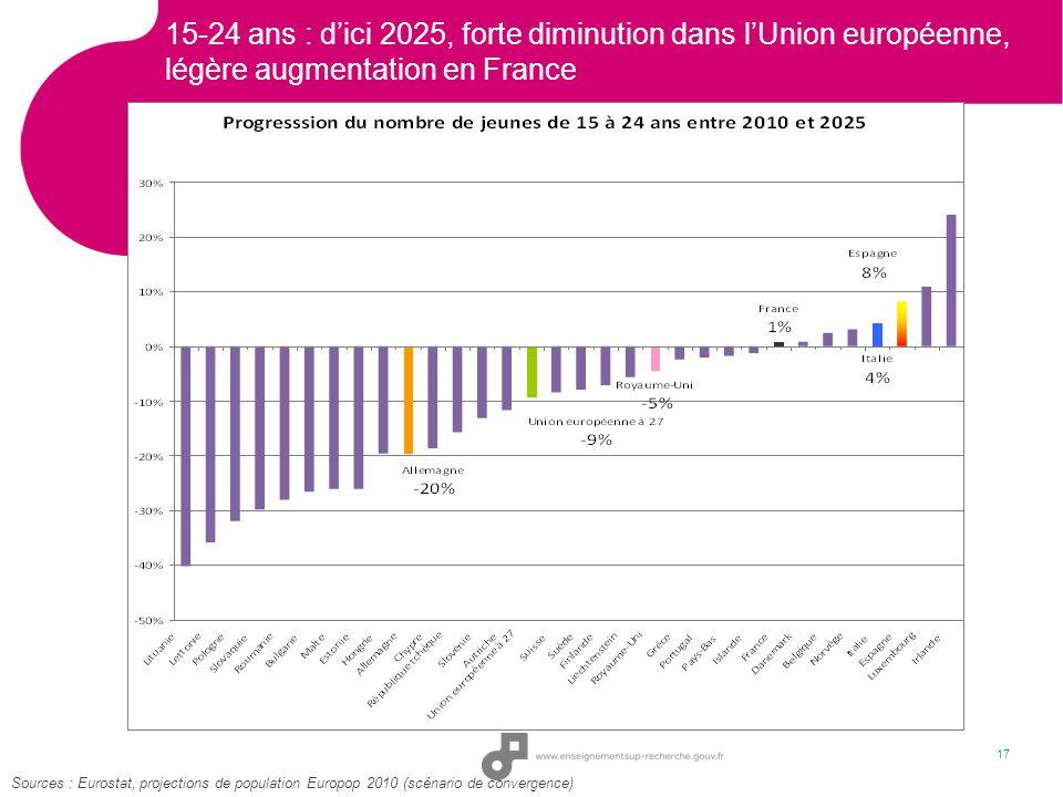 15-24 ans : d'ici 2025, forte diminution dans l'Union européenne, légère augmentation en France