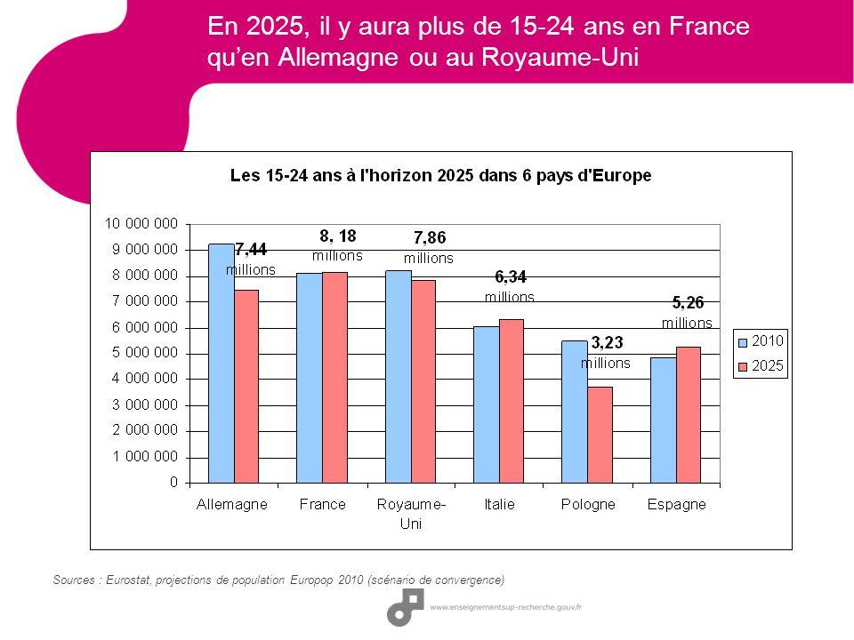 En 2025, il y aura plus de 15-24 ans en France qu'en Allemagne ou au Royaume-Uni