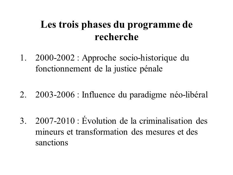 Les trois phases du programme de recherche