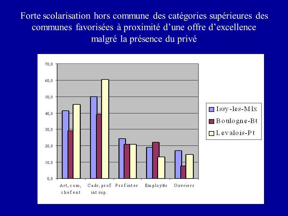 Forte scolarisation hors commune des catégories supérieures des communes favorisées à proximité d'une offre d'excellence malgré la présence du privé