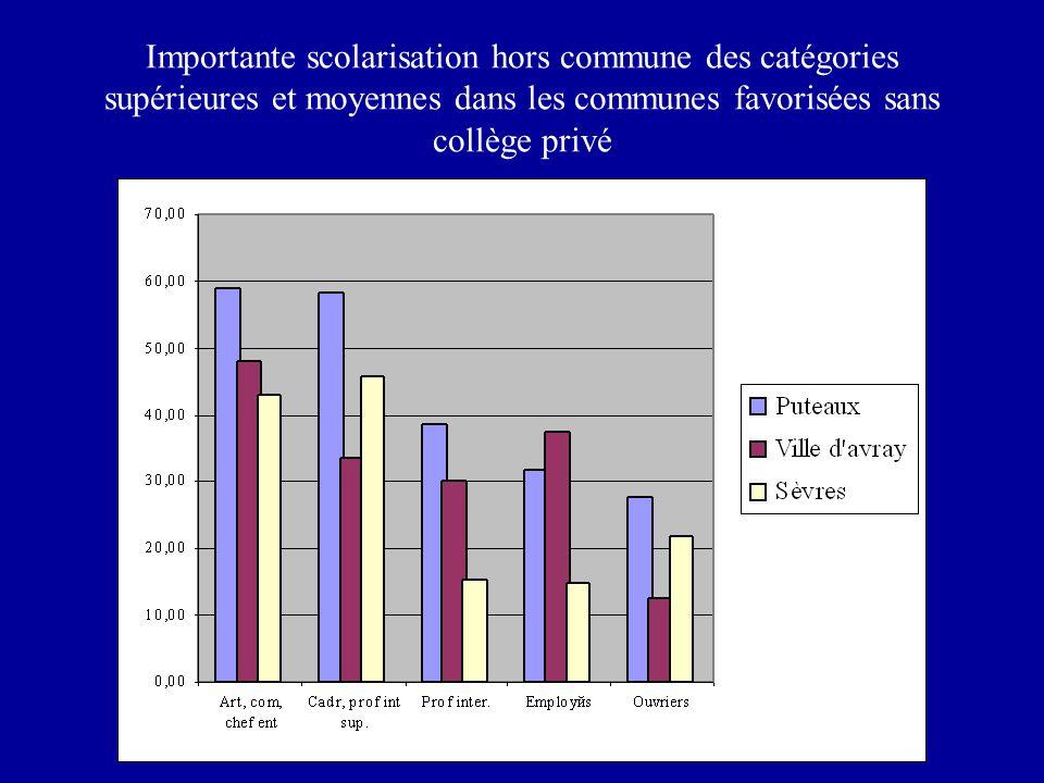 Importante scolarisation hors commune des catégories supérieures et moyennes dans les communes favorisées sans collège privé