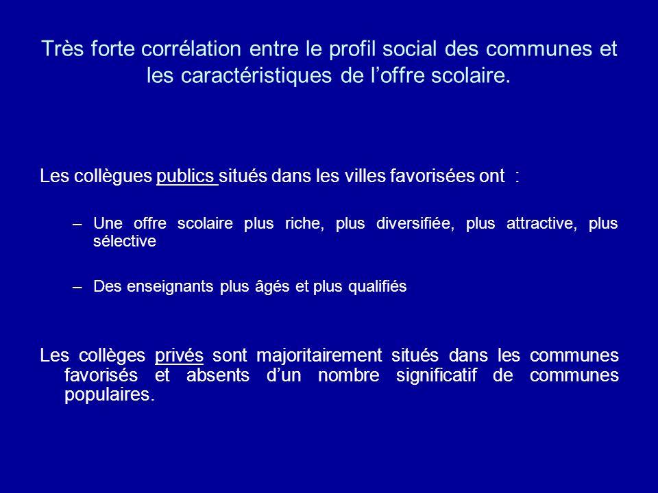 Très forte corrélation entre le profil social des communes et les caractéristiques de l'offre scolaire.