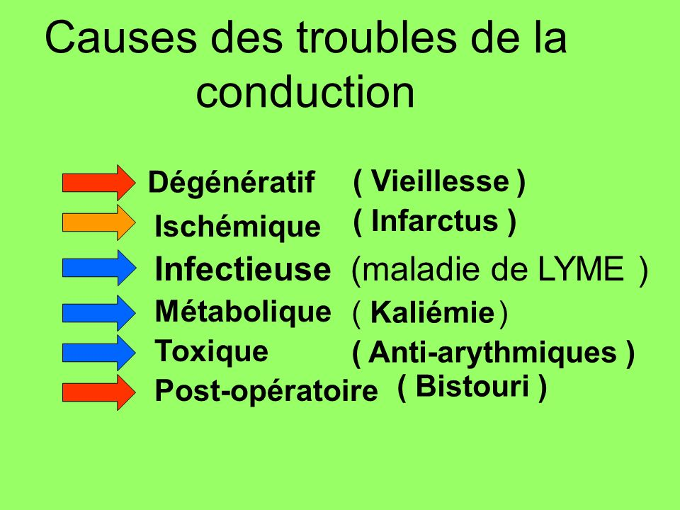 Causes des troubles de la conduction