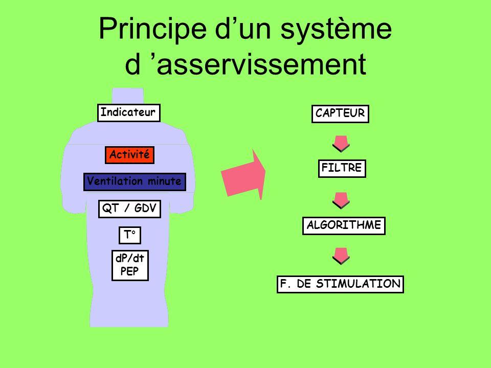 Principe d'un système d 'asservissement