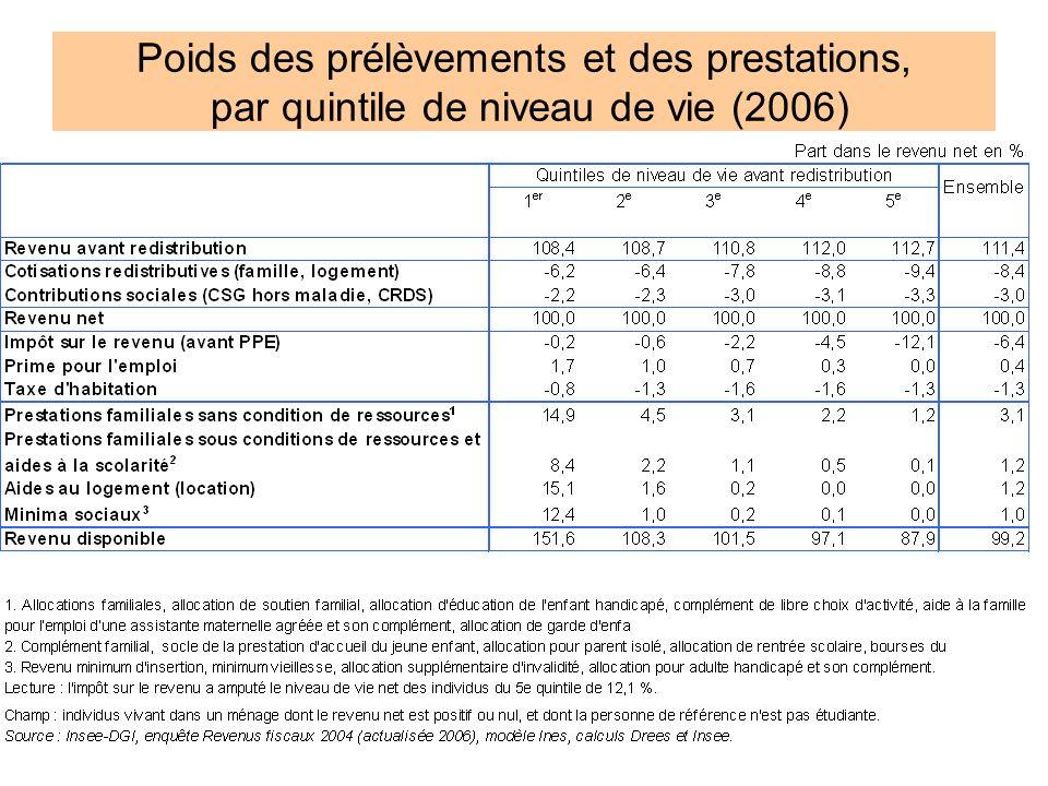 Poids des prélèvements et des prestations, par quintile de niveau de vie (2006)