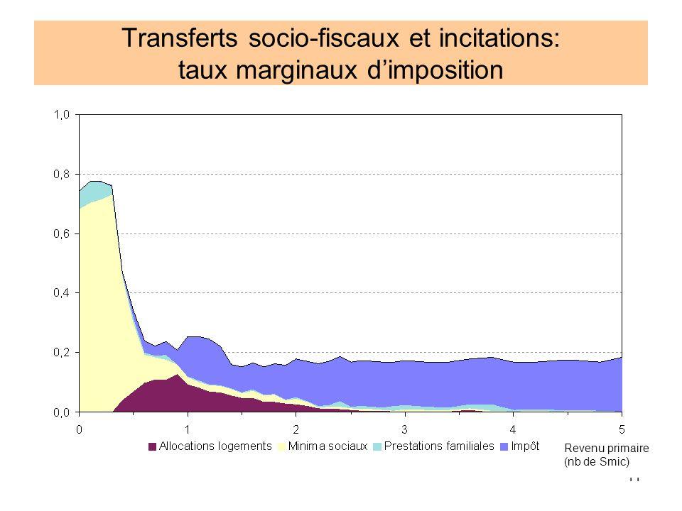 Transferts socio-fiscaux et incitations: taux marginaux d'imposition