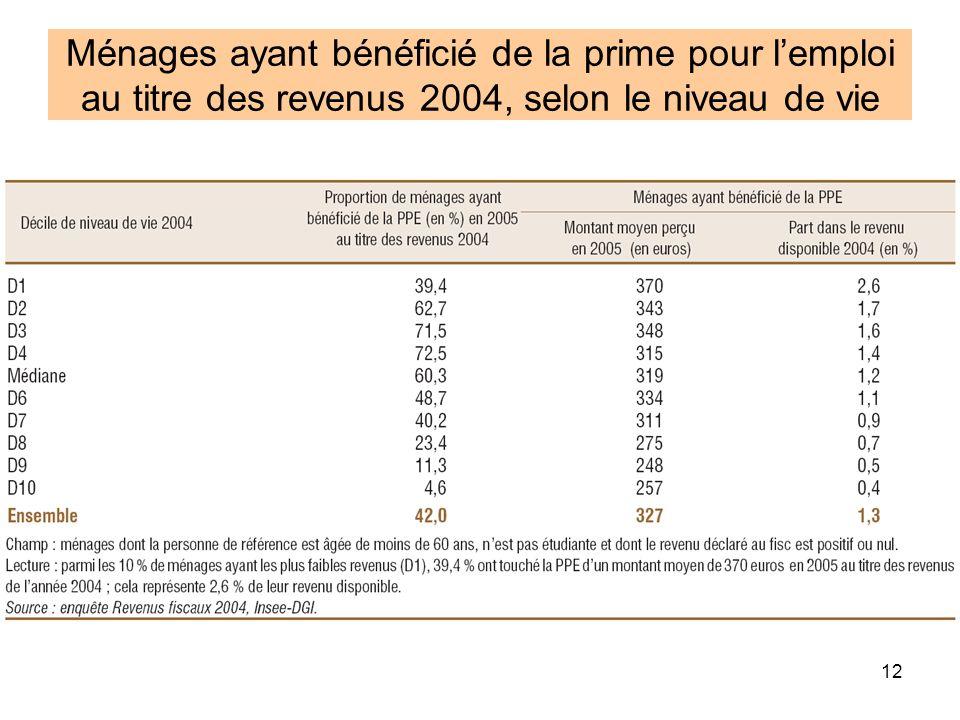 Ménages ayant bénéficié de la prime pour l'emploi au titre des revenus 2004, selon le niveau de vie