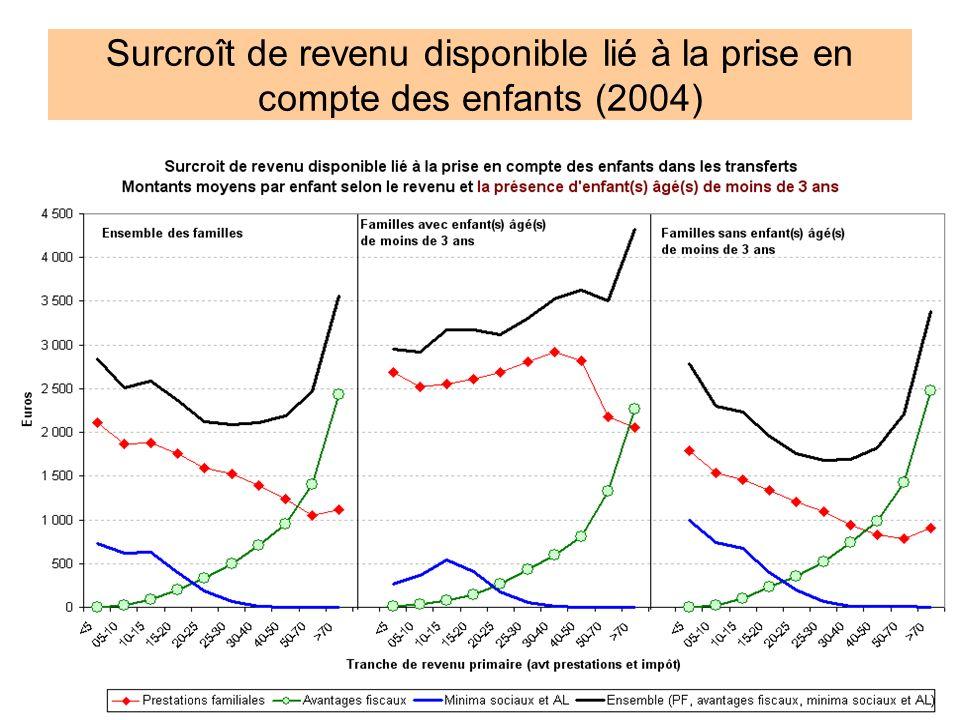 Surcroît de revenu disponible lié à la prise en compte des enfants (2004)