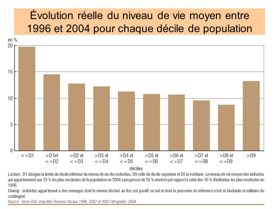 Évolution réelle du niveau de vie moyen entre 1996 et 2004 pour chaque décile de population
