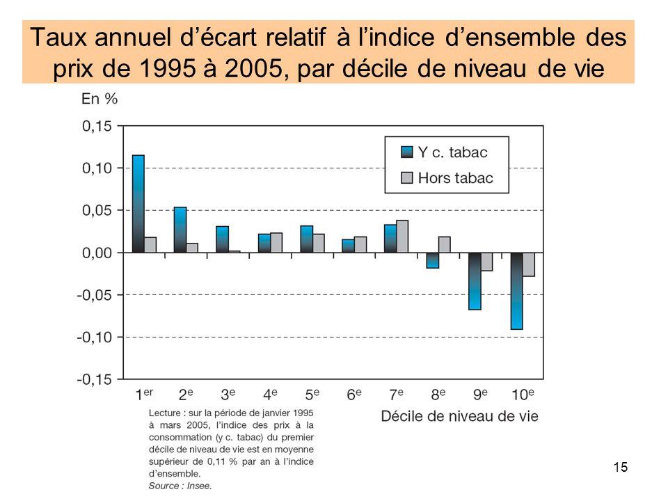 Taux annuel d'écart relatif à l'indice d'ensemble des prix de 1995 à 2005, par décile de niveau de vie