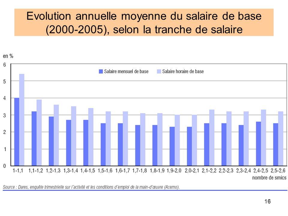 Evolution annuelle moyenne du salaire de base (2000-2005), selon la tranche de salaire