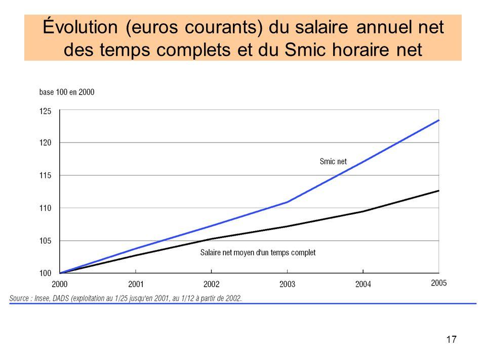 Évolution (euros courants) du salaire annuel net des temps complets et du Smic horaire net