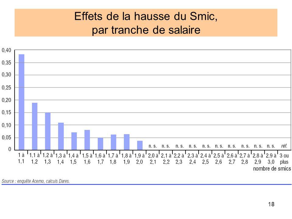 Effets de la hausse du Smic, par tranche de salaire