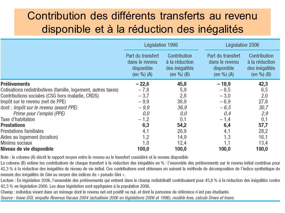 Contribution des différents transferts au revenu disponible et à la réduction des inégalités