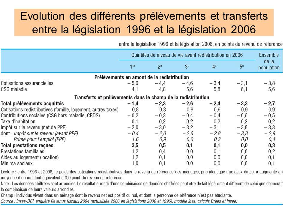 Evolution des différents prélèvements et transferts entre la législation 1996 et la législation 2006