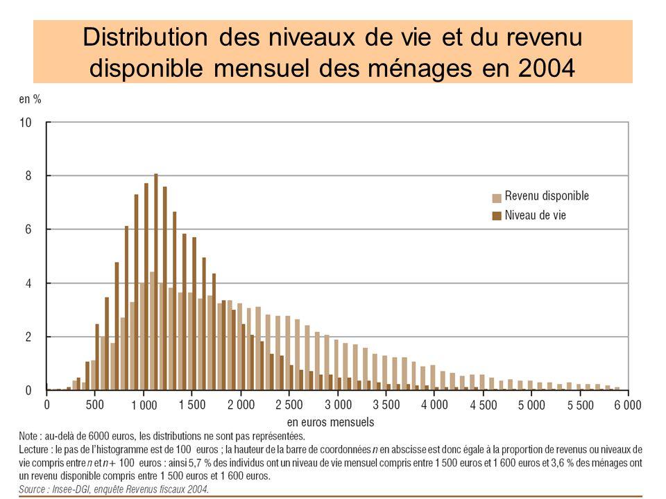 Distribution des niveaux de vie et du revenu disponible mensuel des ménages en 2004