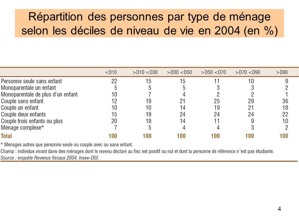 Répartition des personnes par type de ménage selon les déciles de niveau de vie en 2004 (en %)