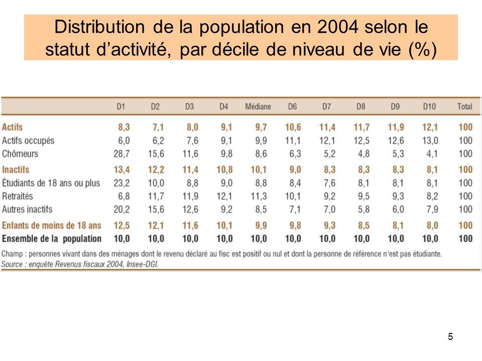 Distribution de la population en 2004 selon le statut d'activité, par décile de niveau de vie (%)