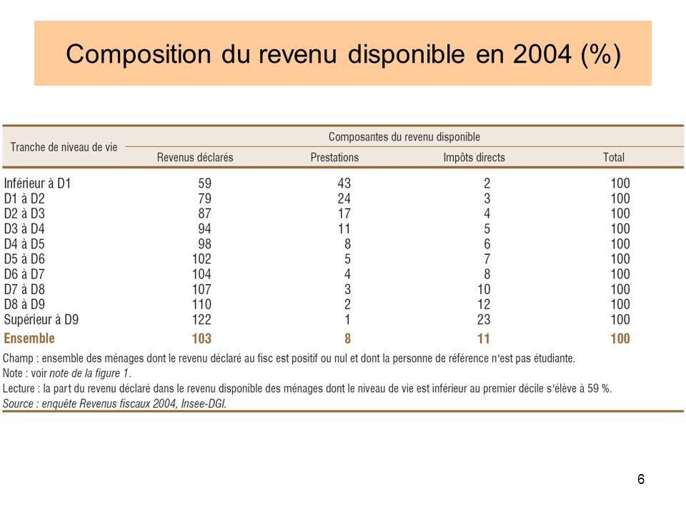 Composition du revenu disponible en 2004 (%)