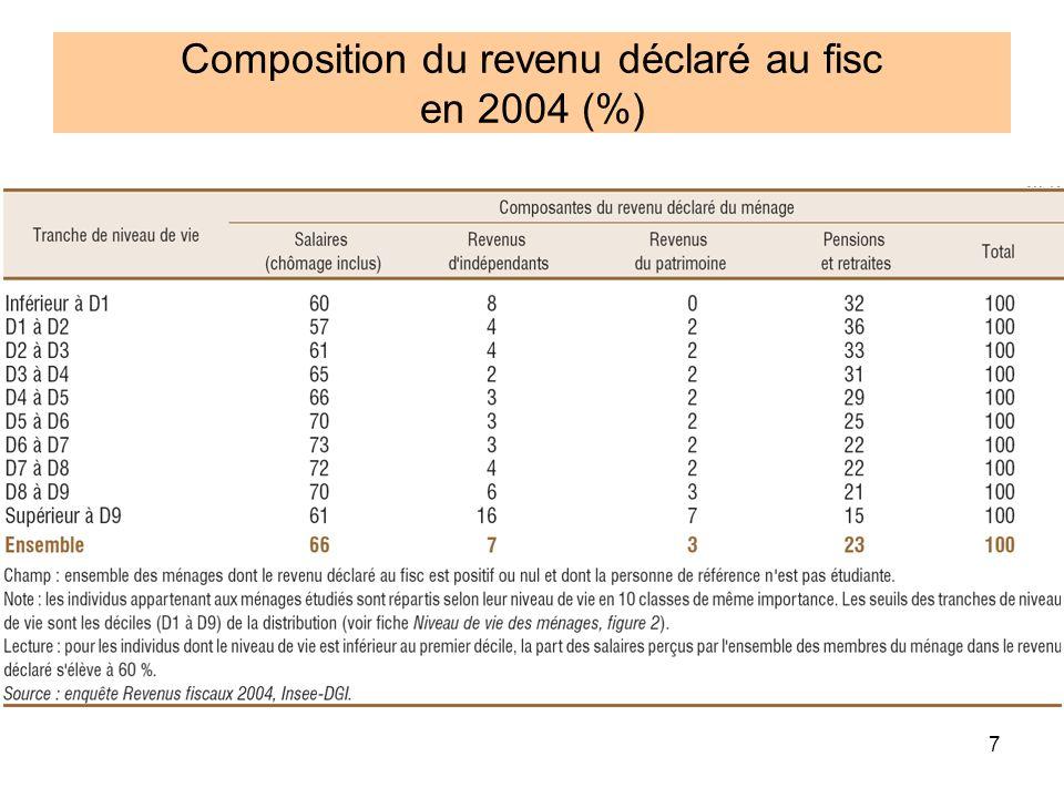 Composition du revenu déclaré au fisc en 2004 (%)