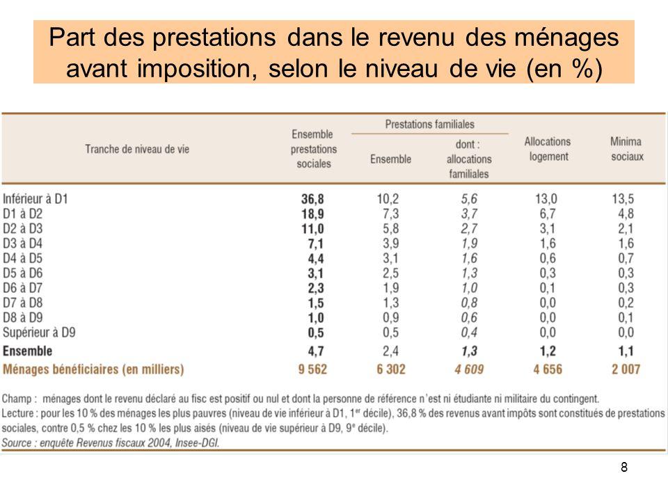 Part des prestations dans le revenu des ménages avant imposition, selon le niveau de vie (en %)