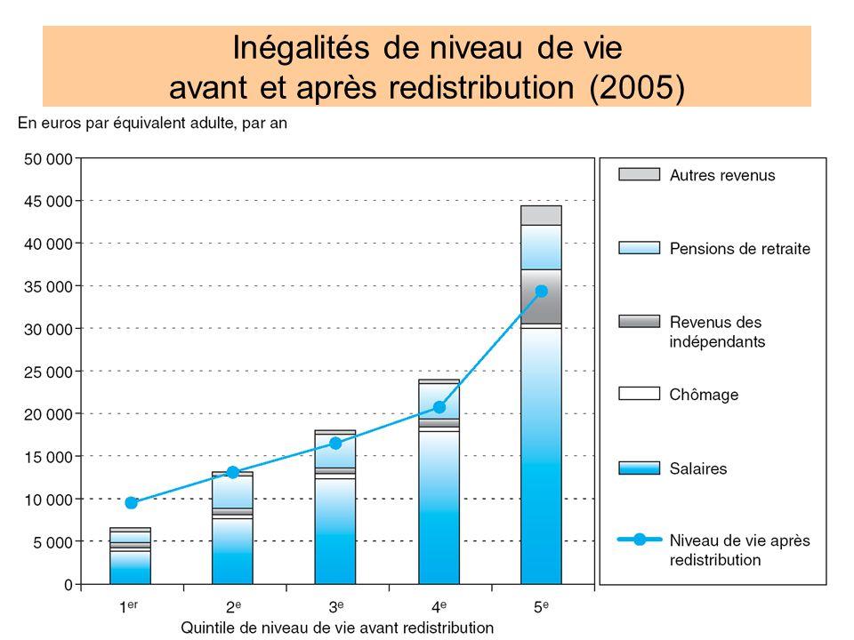 Inégalités de niveau de vie avant et après redistribution (2005)